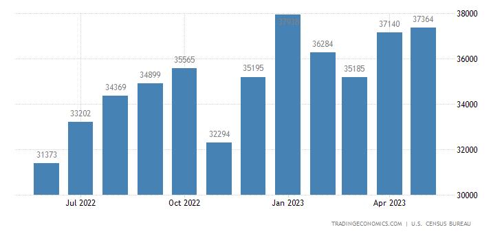United States Imports Of Automotive Vehicles, Parts & Engines (Fas)