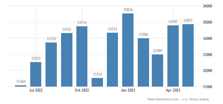 United States Imports of Automotive Vehicles