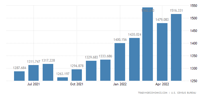 United States Imports - Bakery & Confectionery Products (Census Basis)