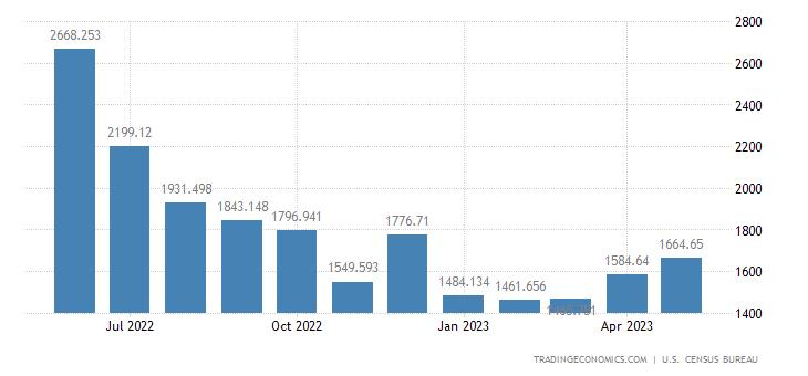 United States Imports of Bauxite & Aluminum