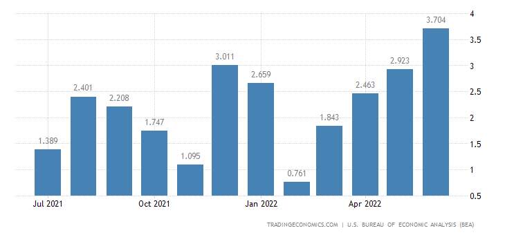 United States Imports of Bodies & Chassis For Passenger Cars