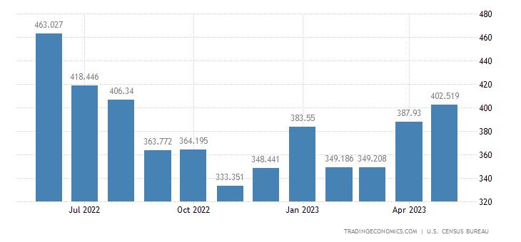 United States Imports of Books, Magazines & Oth.printed Matter