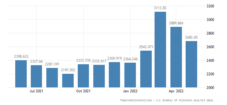 United States Imports of Building Materials, Finished