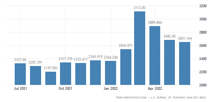 United States Imports - Building Materials, Finished (Census Basis)