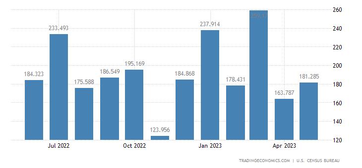 United States Imports of Cane & Beet Sugar