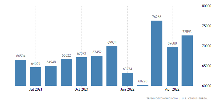 United States Imports: Capital Goods (Except Automotive Vehicles)