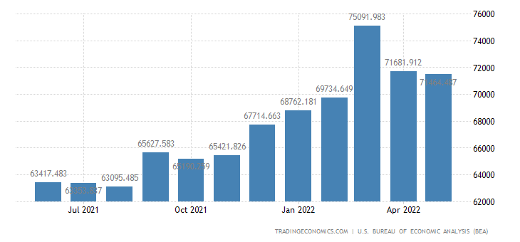 United States Imports of Capital Goods Except Automotive