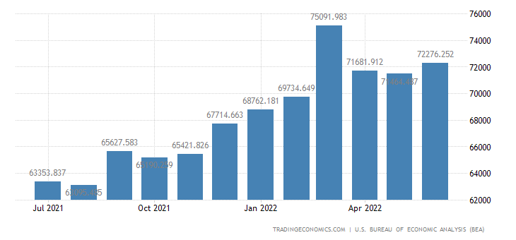 United States Imports - Capital Goods Except Automotive (Census Basis)