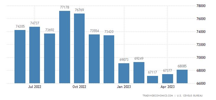 United States Imports of Capital Goods