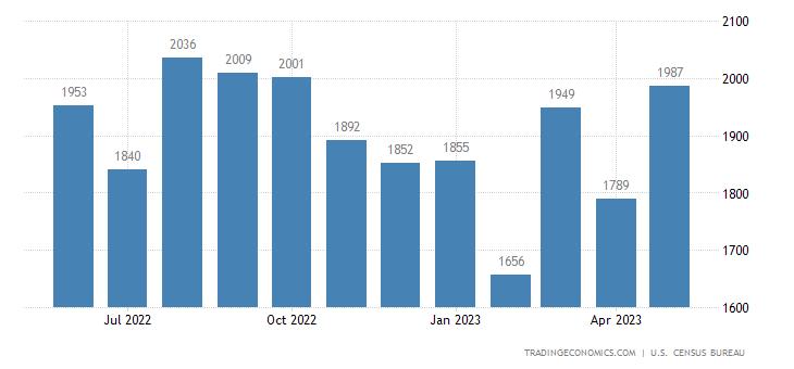 United States Imports of Chemicals - Cosmetics Sitc