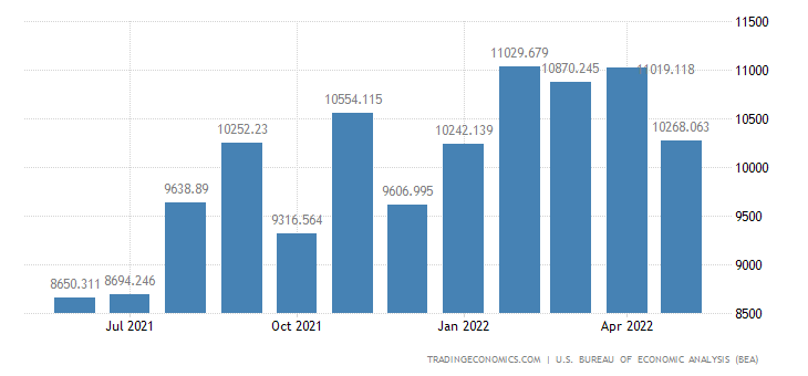 United States Imports of Chemicals Excluding Medicinals