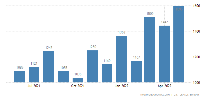 United States Imports of Chemicals - Inorganic Sitc