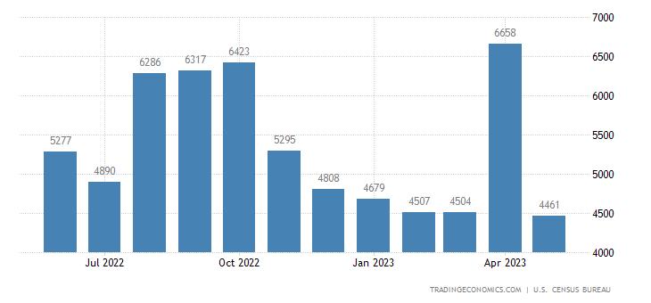 United States Imports of Chemicals - Organic Sitc