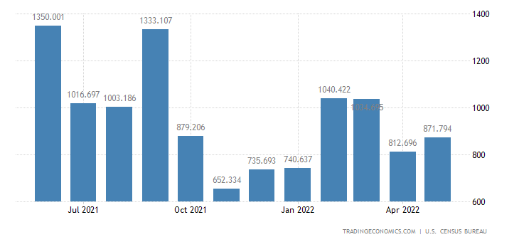 United States Imports - Civilian Aircraft, Complete (Census Basis)