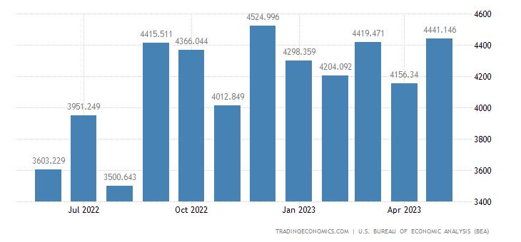United States Imports - Civilian Aircraft, Engines & Parts (Census Basis)
