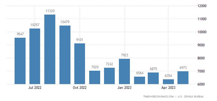 United States Imports of Clothing Sitc