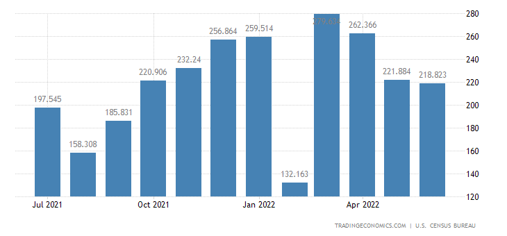 United States Imports of Coal & Other Fuels Except Gas