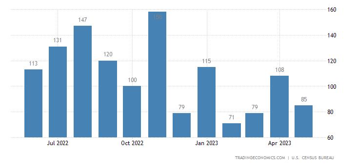 United States Imports of Coal Sitc