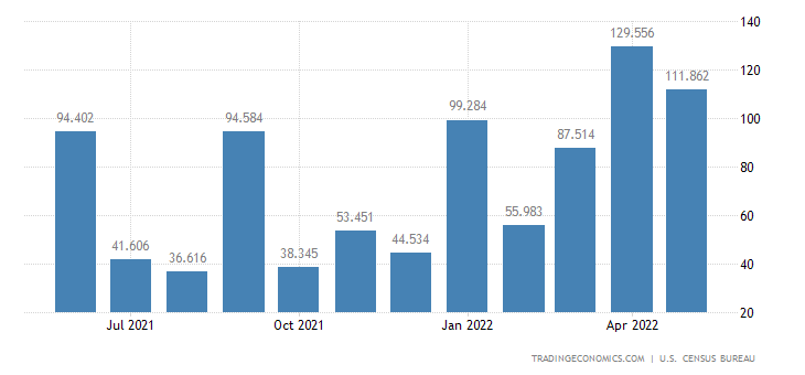 United States Imports of Cocoa Beans