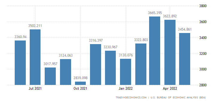 United States Imports of Coins, Gems, Jewelry & Collectibles