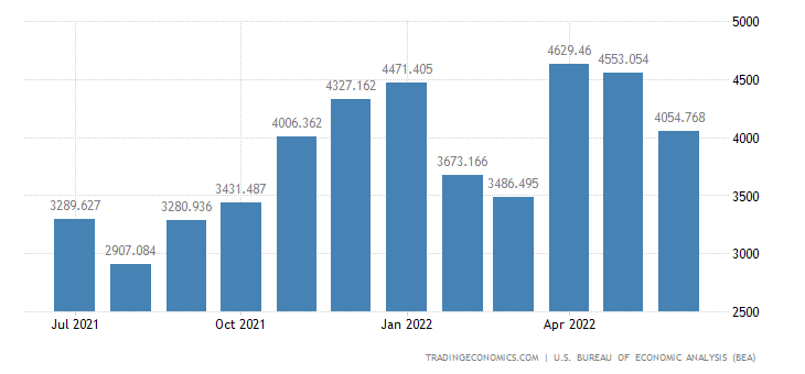 United States Imports of Complete & Assembled