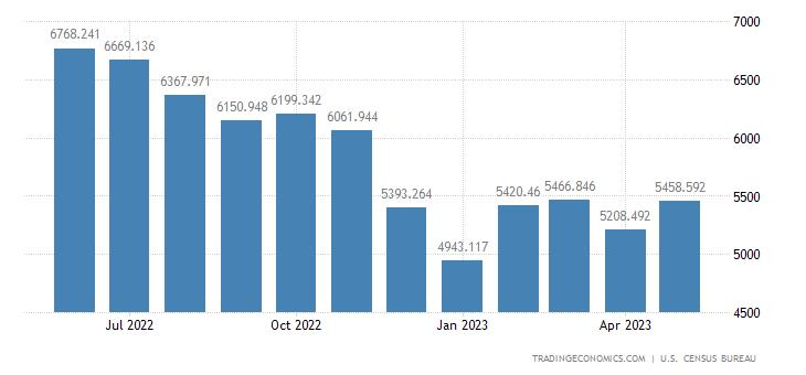 United States Imports - Computer Accessories, Peripherals & Parts (Census)