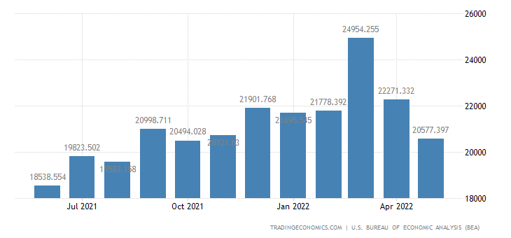 United States Imports of Computers, Peripherals & Semiconductors