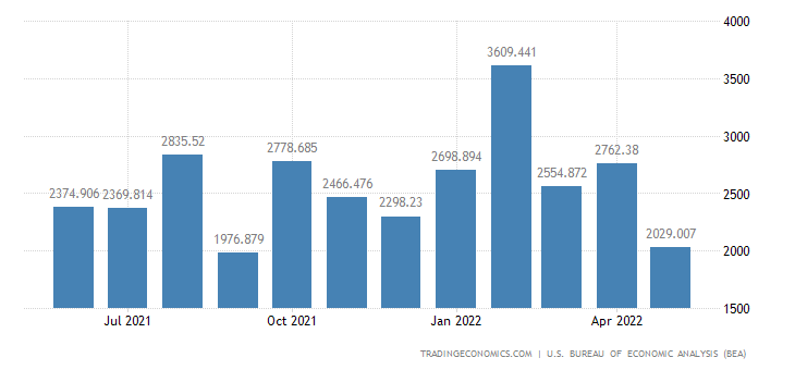 United States Imports of Consumer Durables & Nondurables(census