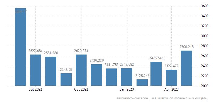 United States Imports of Consumer Durables & Nondurables(census