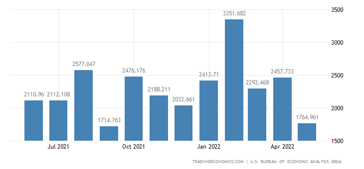 United States Imports of Consumer Durables, Unmanufactured