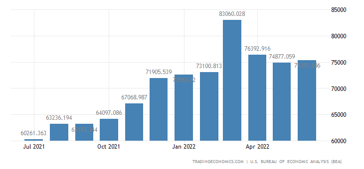 United States Imports - Consumer Goods Except Automotive (Census Basis)