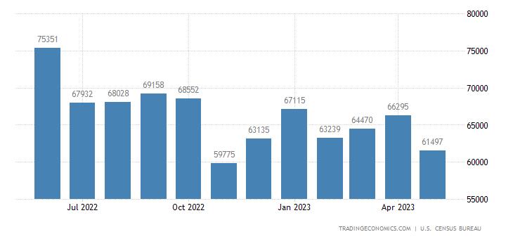 United States Imports of Consumer Goods (nonfood), Except Au