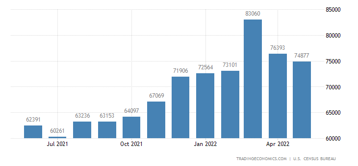 United States Imports Of Consumer Goods (Nonfood), Except Automotive (Fas)