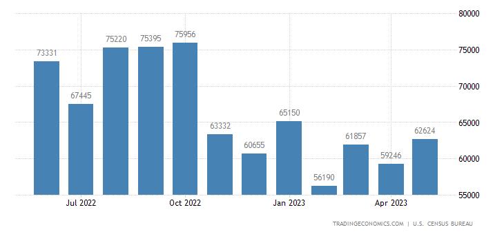 United States Imports of Consumer Goods