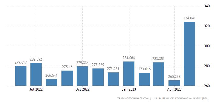 United States Imports - Consumer Nondurables, Unmanufactured (Census Basis)