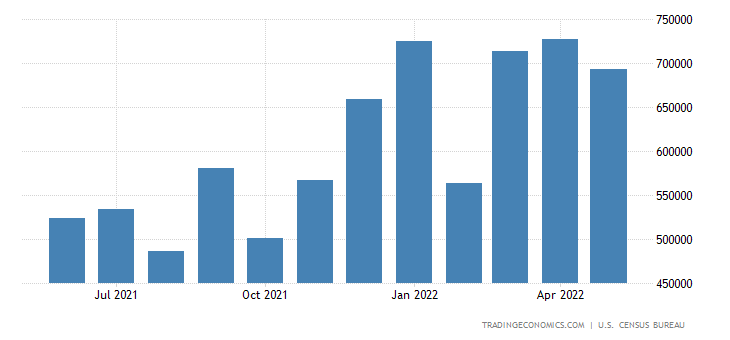 United States Imports of Consumption of Alloy Steel Products