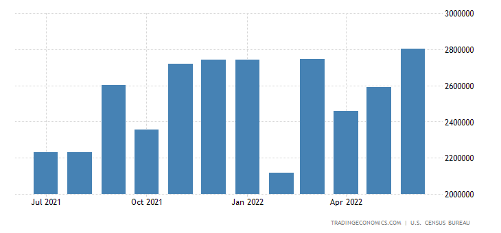 United States Imports of Consumption of Carbon Steel Produc