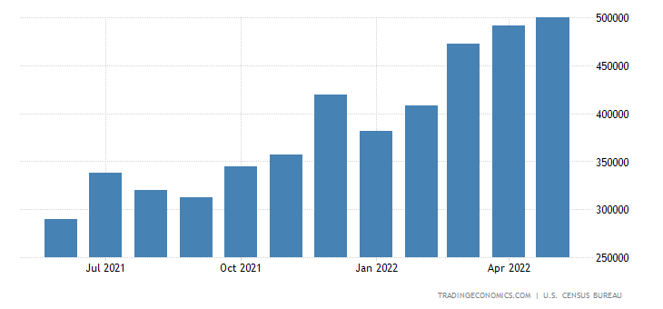 United States Imports of Consumption of Stainless Steel Pro