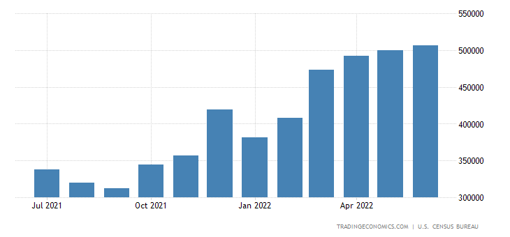 United States Imports For Consumption Of Stainless Steel Products