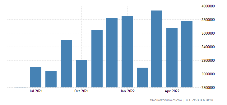 United States Imports of Consumption of Steel Products