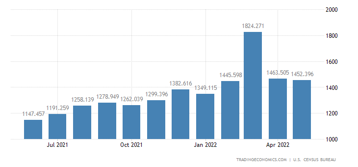 United States Imports of Cookware, Chinaware, Cutlery, House &