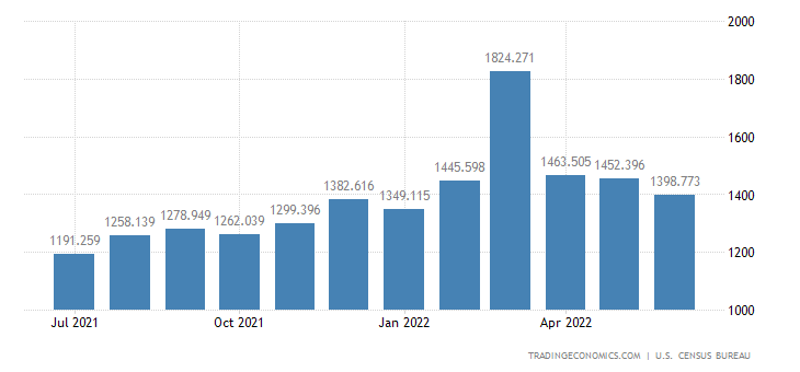 United States Imports - Cookware, Chinaware, Cutlery, House & Garden(Census)