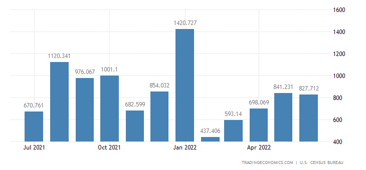 United States Imports of Copper