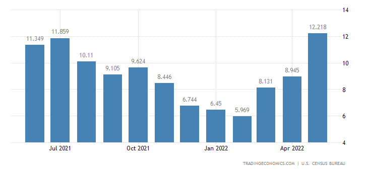 United States Imports - Cotton, Wool & Other Natural Fibers (Census Basis)