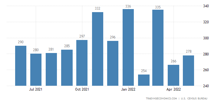 United States Imports of Crude Fertilizers and Minerals Sitc