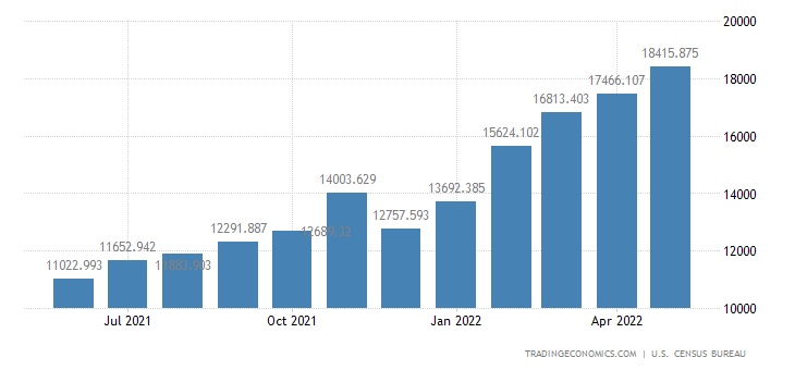 United States Imports of Crude Oil