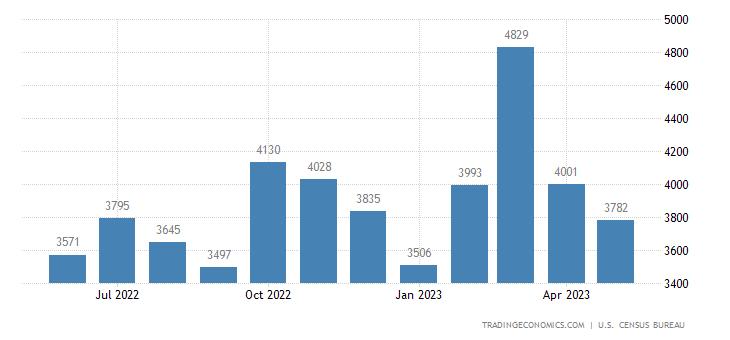 United States Imports of Crude Petroleum - Average Per Day