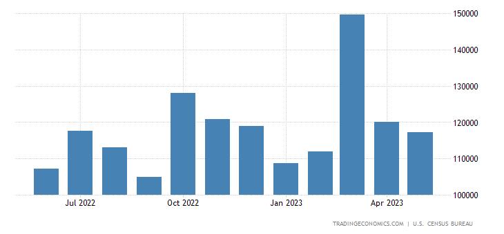 United States Imports of Crude Petroleum Quantity