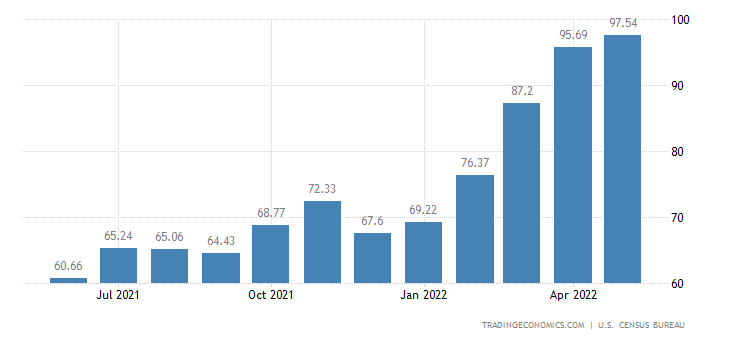 United States Imports of Crude Petroleum Unit Price