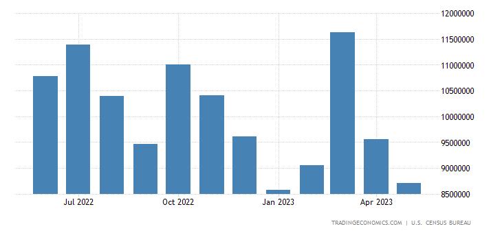 United States Imports of Crude Petroleum Value